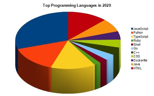 Best Web Development Languages for Programmers 2021