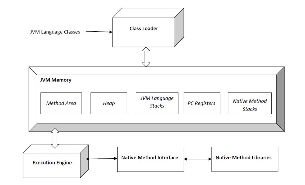 Java Interview Questions JVM Concept