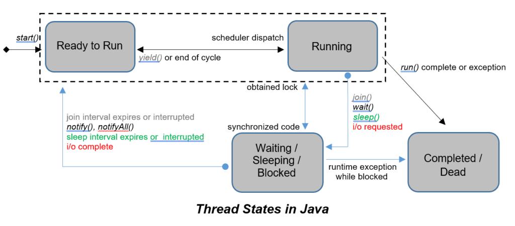 Java Multithreading Tutorial