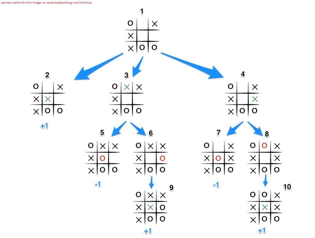 Java AI Minimax Algorithm