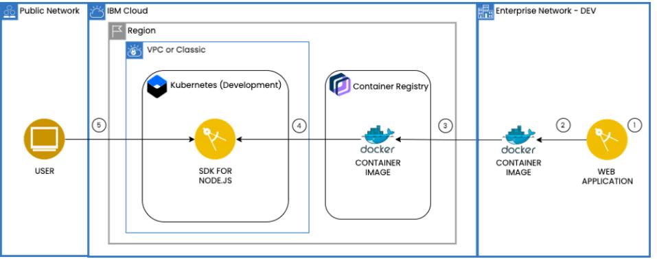 IBM-Cloud-Kubernetes
