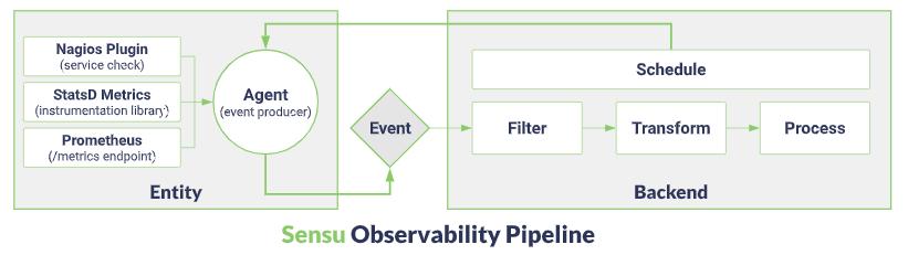 Sensu Observability Microservices